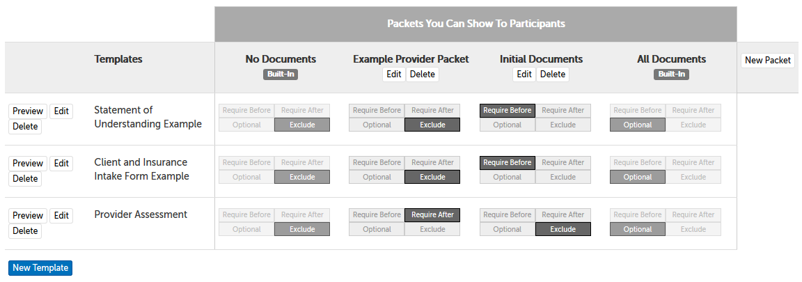 "Example packets, showing document template name, default packets ""All Documents"" (all documents optional) and ""No Documents"" (no documents displayed), and button-options per document per packet: Require Before, Require After, Optional, and Exclude"